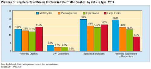 previous driving records in fatal crashes